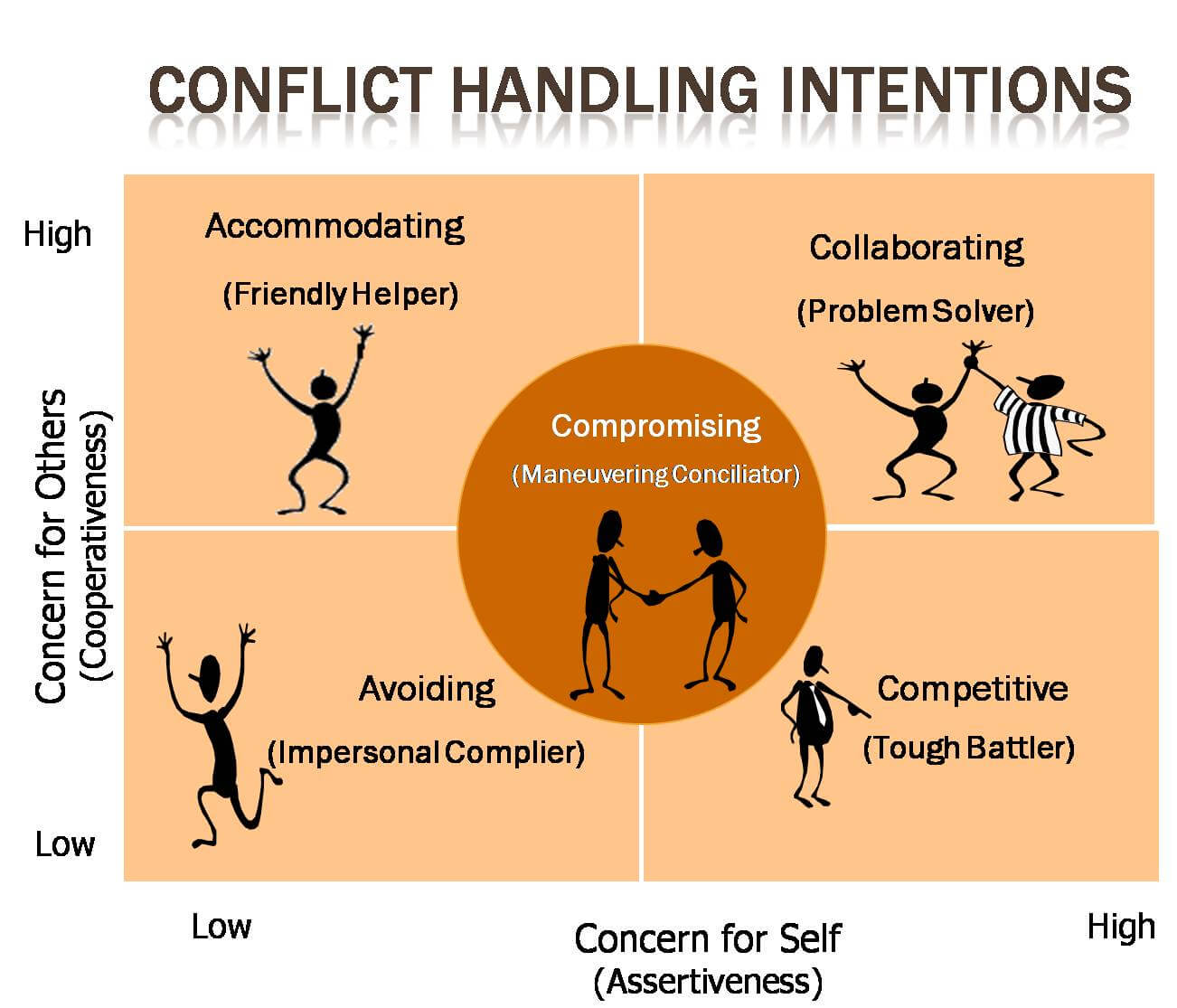 methods of a person behavior during conflict 5 keys of dealing with workplace conflict  what you really watched was a person indulging their emotions rather than  define acceptable behavior:.