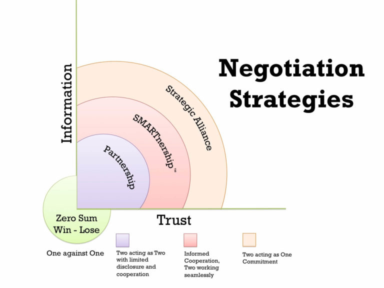 negotiation in action This course gives you access to negotiation practical tools and best practices gathered by professor aurélien colson & his team from assignments in more than seventy countries and in a wide set of sectors, be they services, industry, high tech, or public organizations.