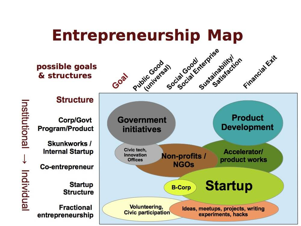entreprunership Entrepreneurship case studies by learningedge include narratives that facilitate class discussions learn about this free resource from mit sloan.